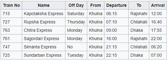 Khulna Railway Station Intercity Trains