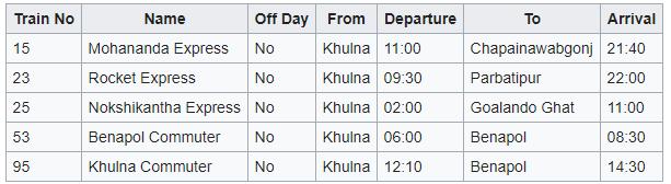 Khulna Railway Station Mail Express Trains