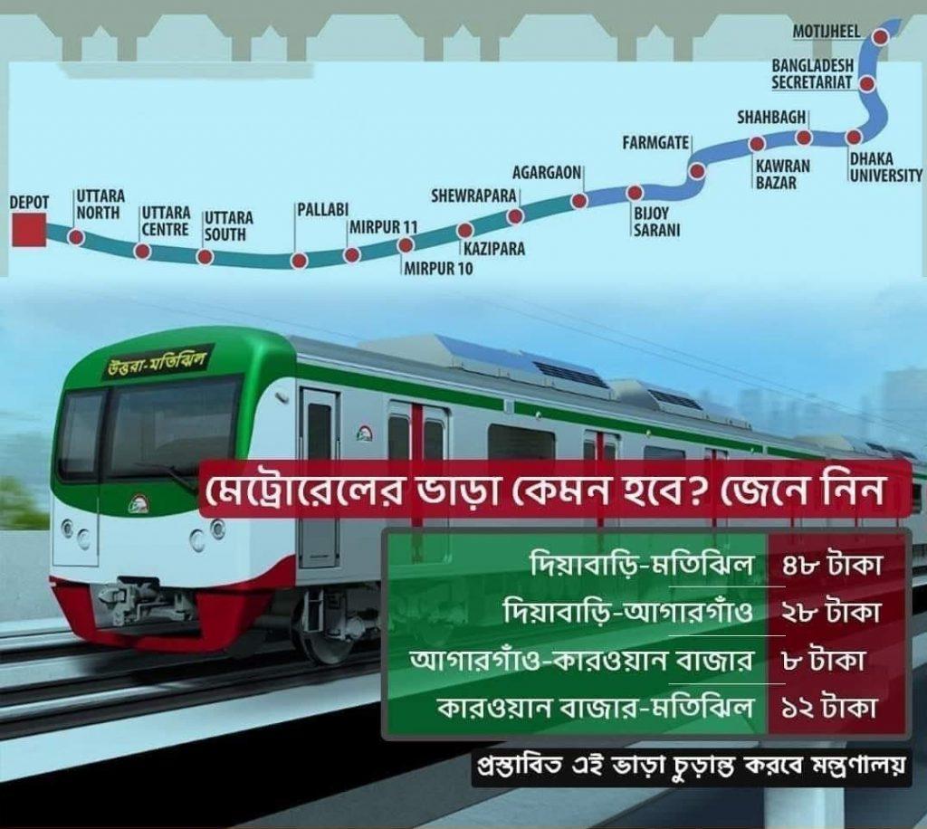 Dhaka Metro Rail Ticket Price